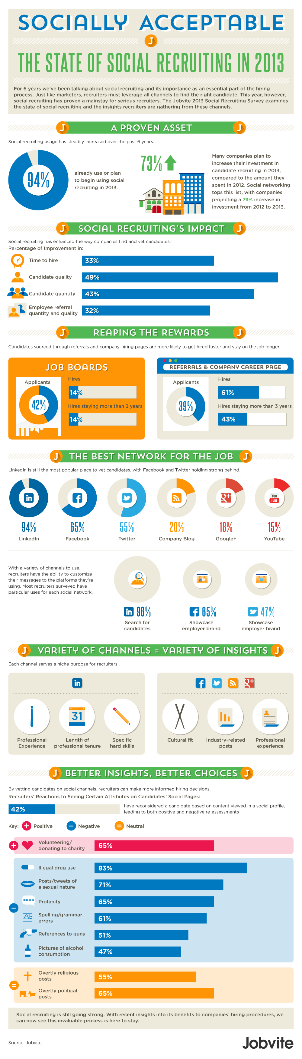 The State of Social Recruiting in 2013