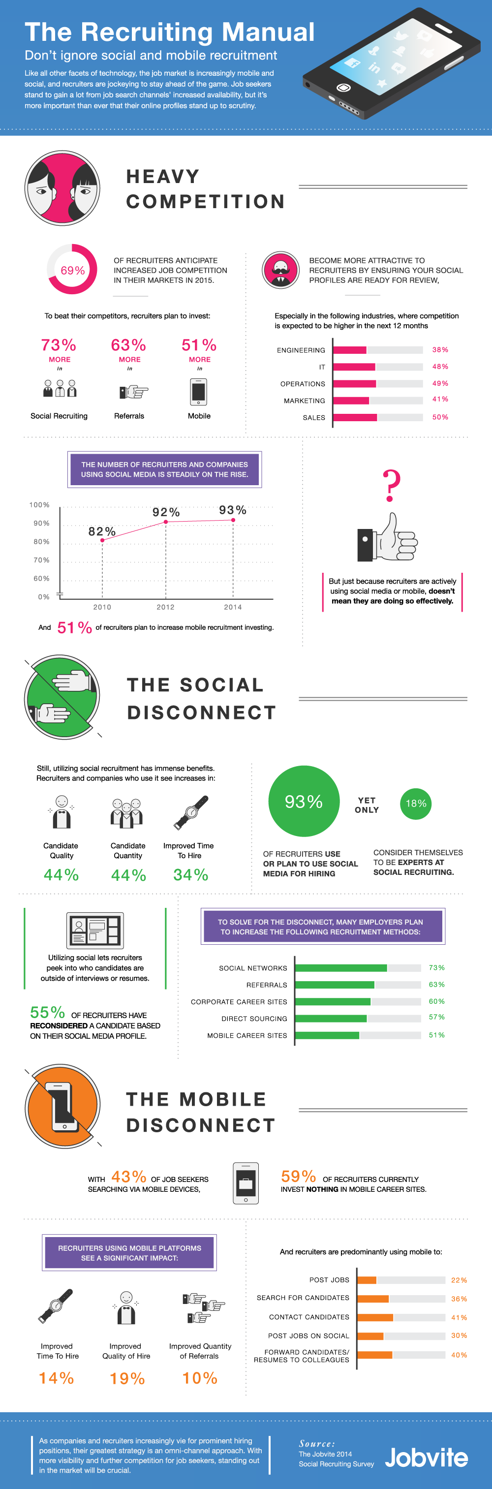 2014 Social Recruiting Survey Infographic