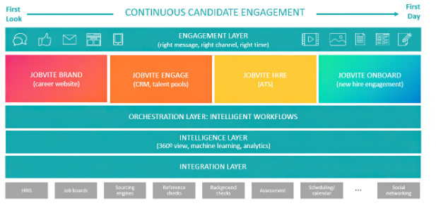 Continuous-Candidate-Engagement-Strategy